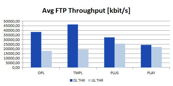 avg throughput ftp