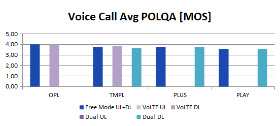 voice call average polqa mos