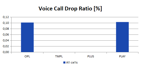 voice call drop ratio
