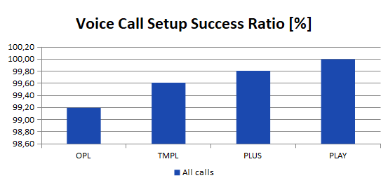 voice call setup success ratio