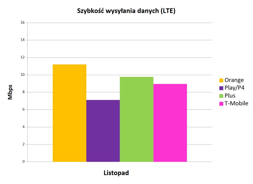 internet mobilny w Polsce - wysyłanie danych LTE