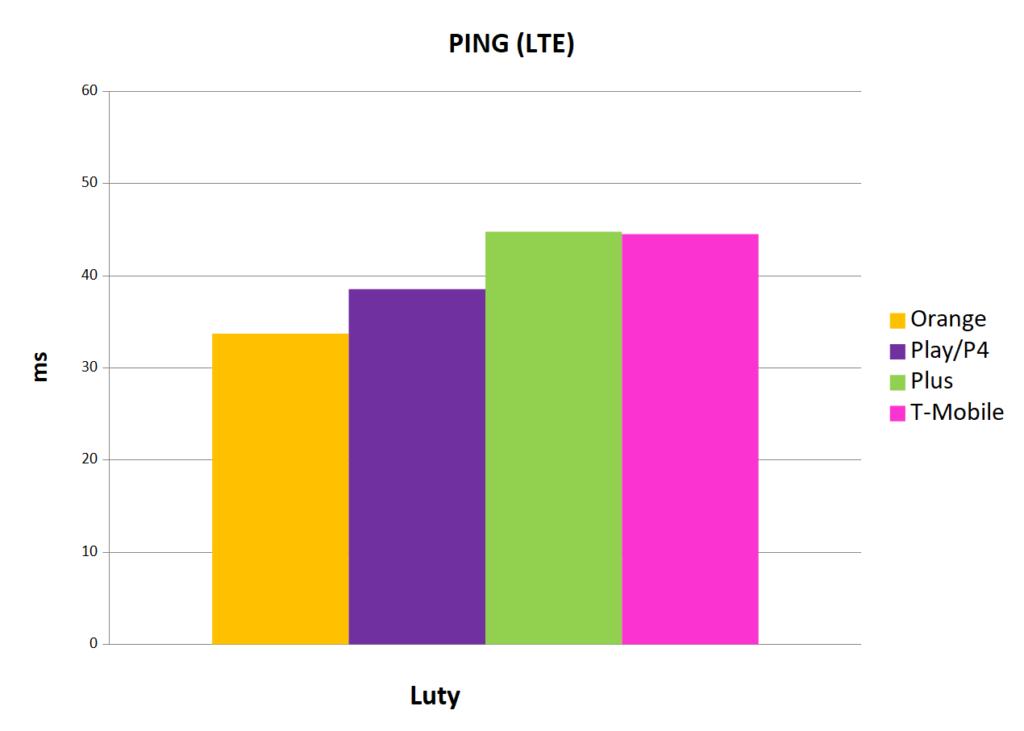 2 Internet mobilny w Polsce ping LTE luty