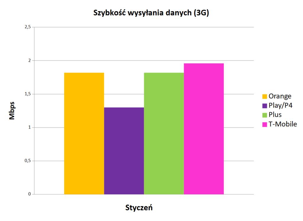 Internet mobilny w Polsce prędkość szybkość wysyłania danych 3G styczeń