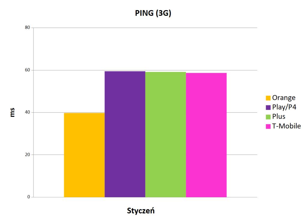 Internet mobilny w Polsce wartość ping prędkość szybkość wysyłania danych 3G styczeń