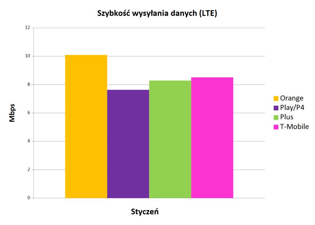 Internet mobilny w Polsce prędkość szybkość wysyłania danych LTE styczeń