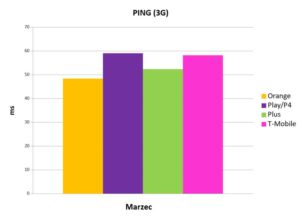 Internet mobilny w Polsce - ping 3G