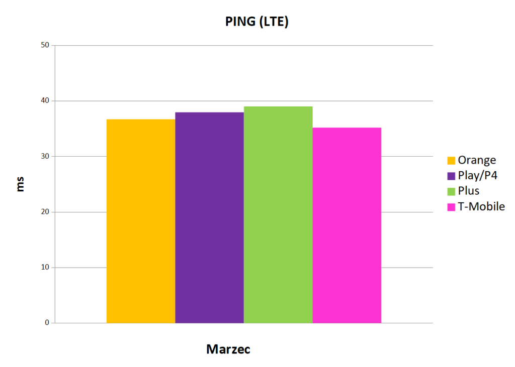 Internet mobilny w Polsce - ping LTE