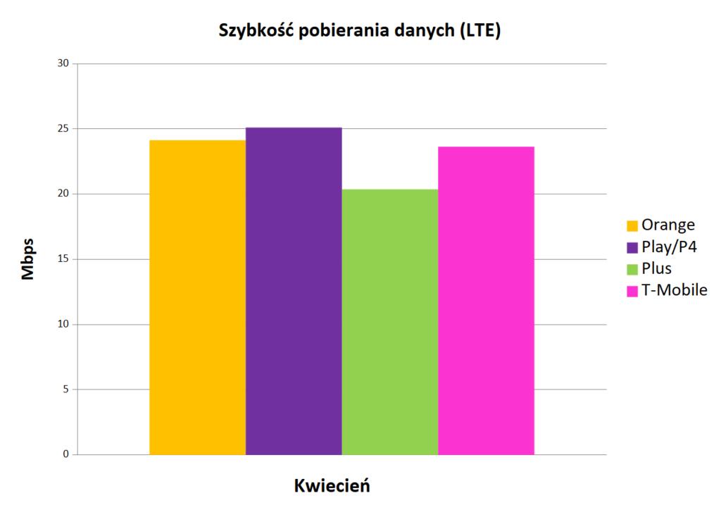 szybkość pobierania danych LTE - Internet mobilny w Polsce