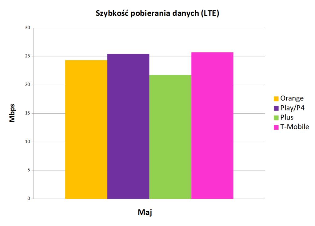 Szybkość pobierania danych LTE - Internet mobilny w Polsce maj 2019