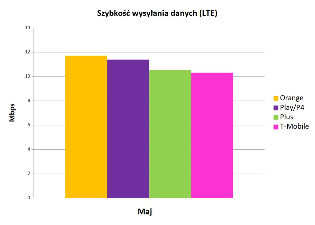 Szybkość wysyłania danych LTE - Internet mobilny w Polsce maj 2019