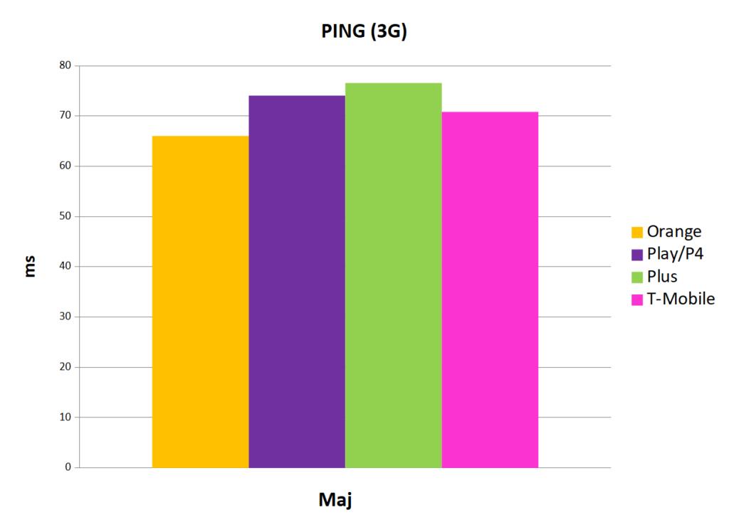 najniższa wartość ping 3G - Internet mobilny w Polsce maj 2019