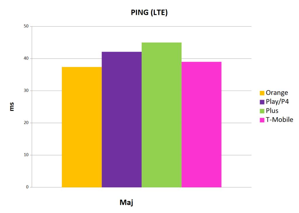 najniższa wartość ping LTE - Internet mobilny w Polsce maj 2019