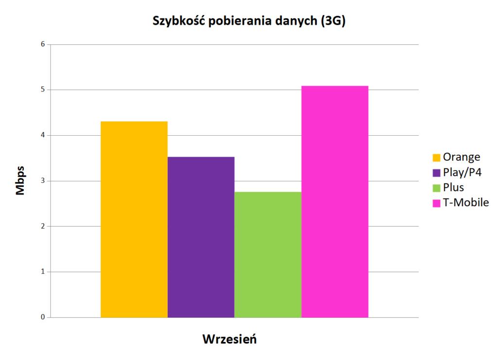 Szybkość pobierania danych 3G - Internet mobilny w Polsce