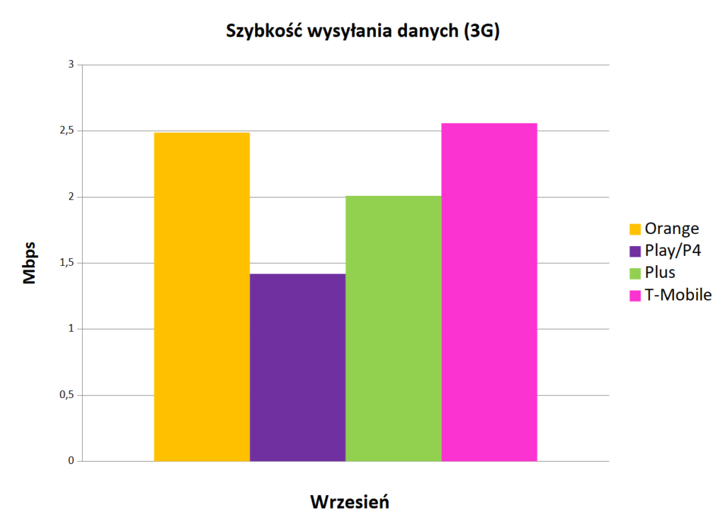 Szybkość wysyłania danych 3G - Internet mobilny w Polsce