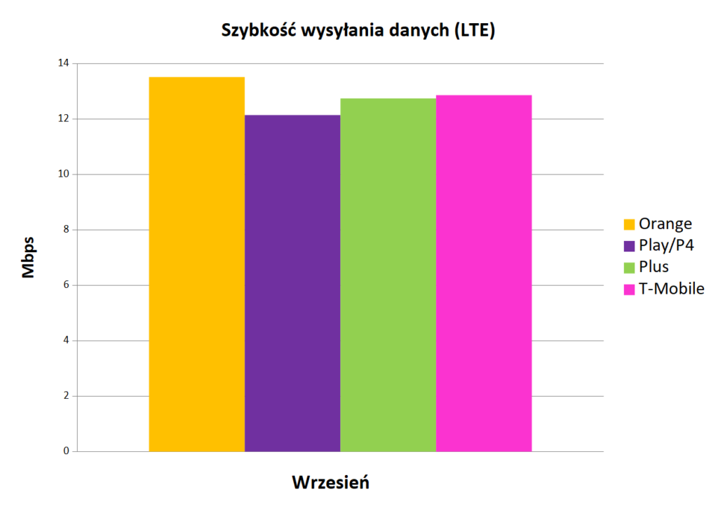 Szybkość wysyłania danych LTE - Internet mobilny w Polsce
