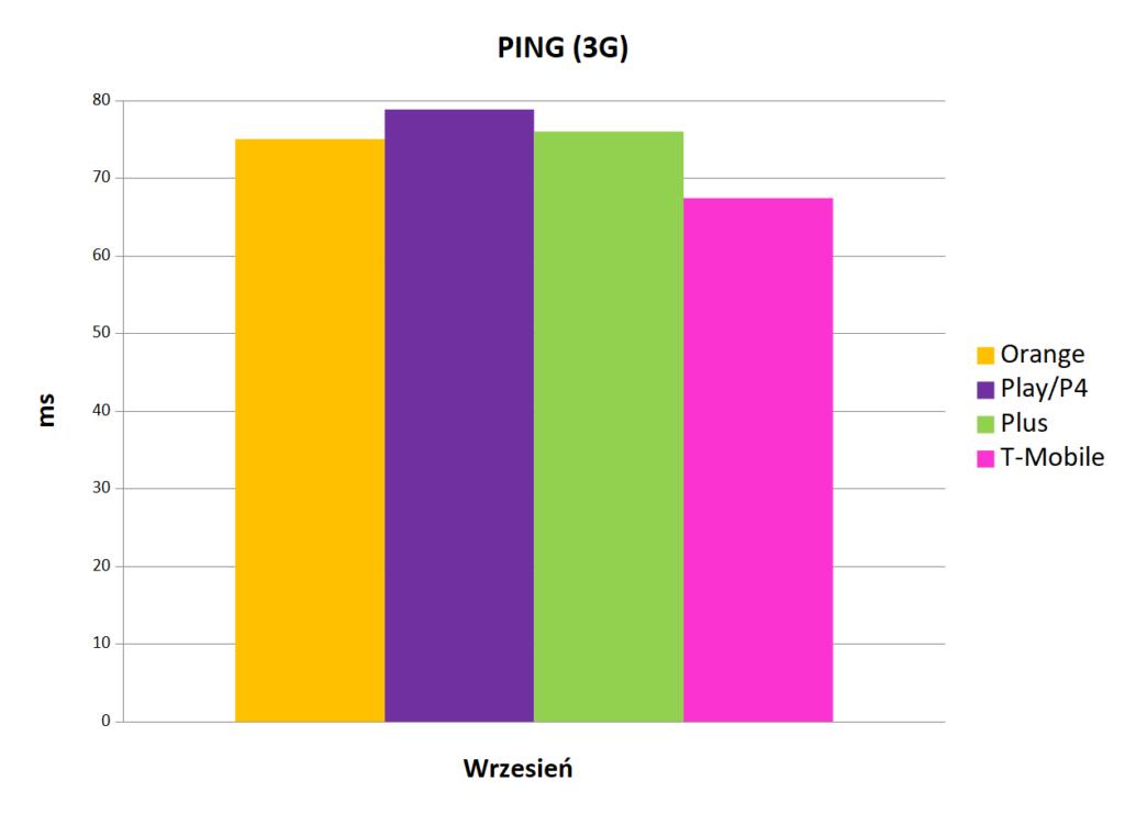 wartość ping 3G - Internet mobilny w Polsce